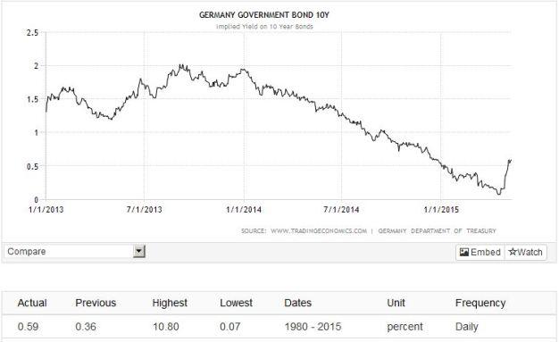 Germany bonds
