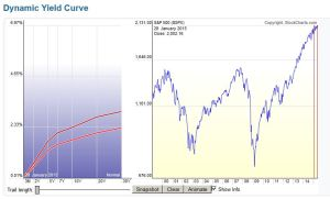 Dynamic yield curve 28-01 05-06-2015